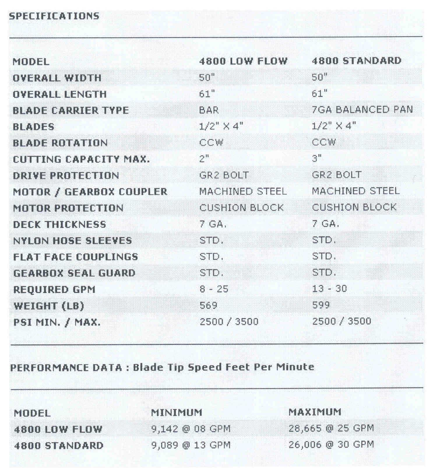 Model 4800 Specifications