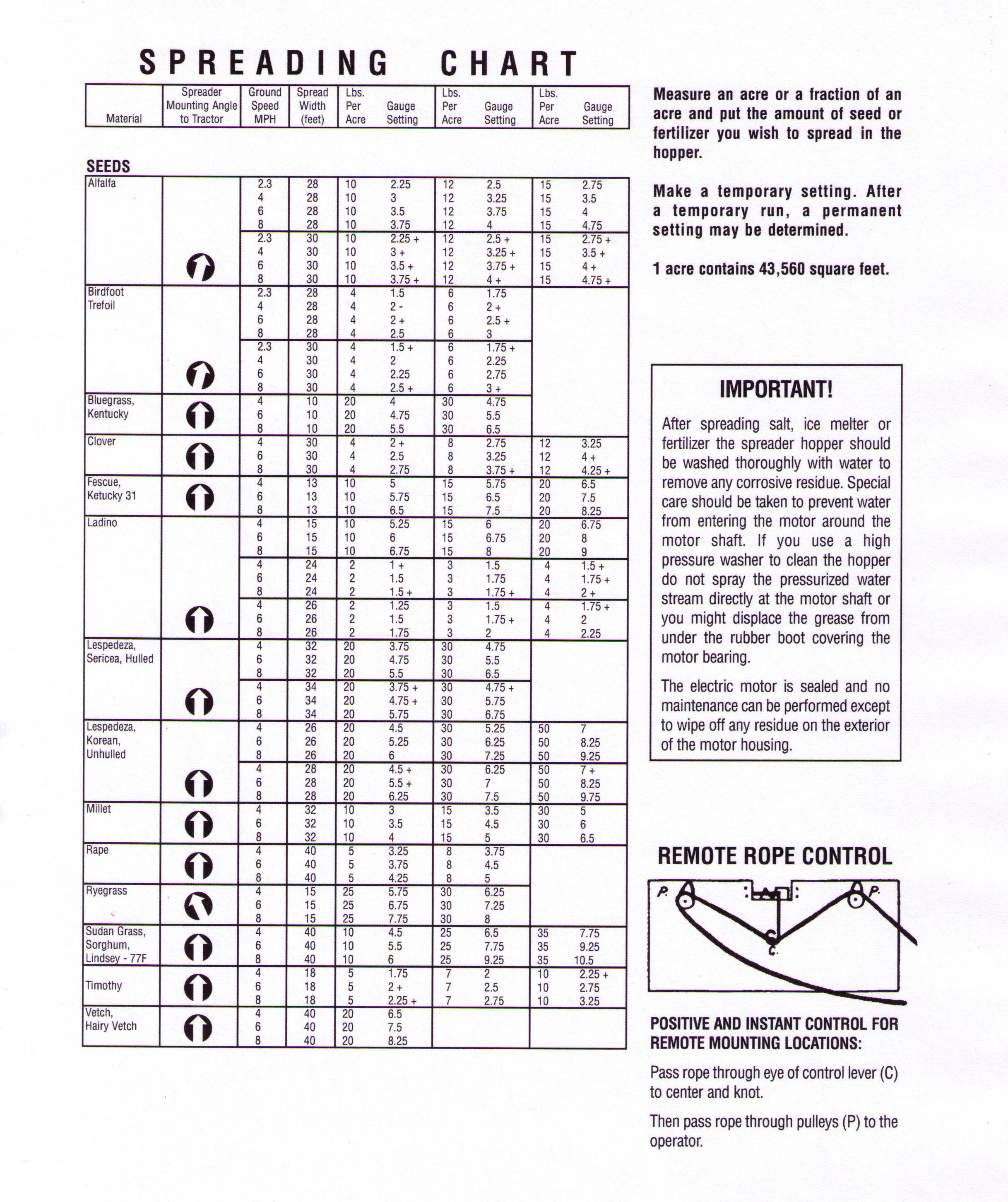 Spreader Calibration Chart Electric Drive Spreaders Page 2