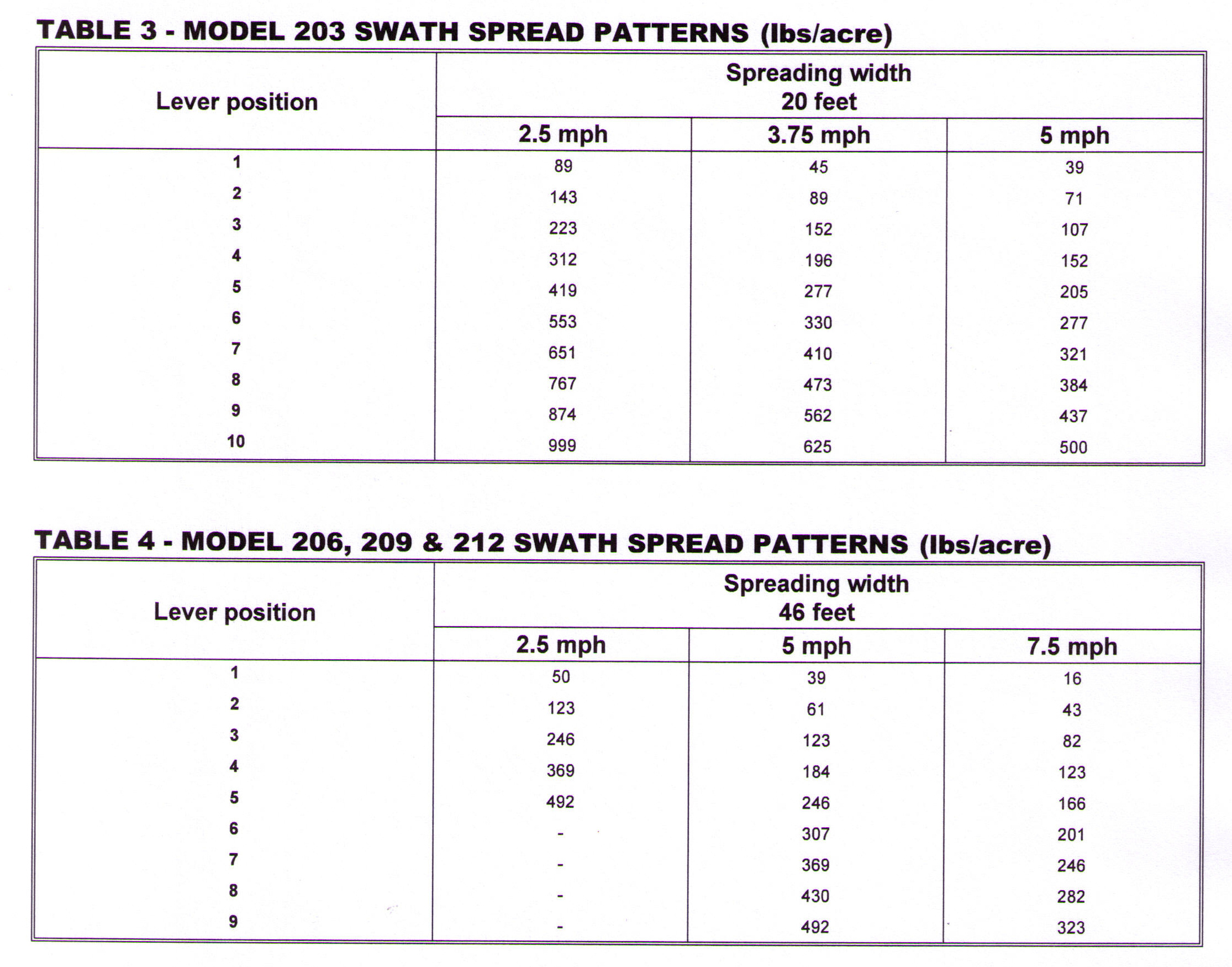 Table Showing Spread Width Patterns For Hop Spreaders