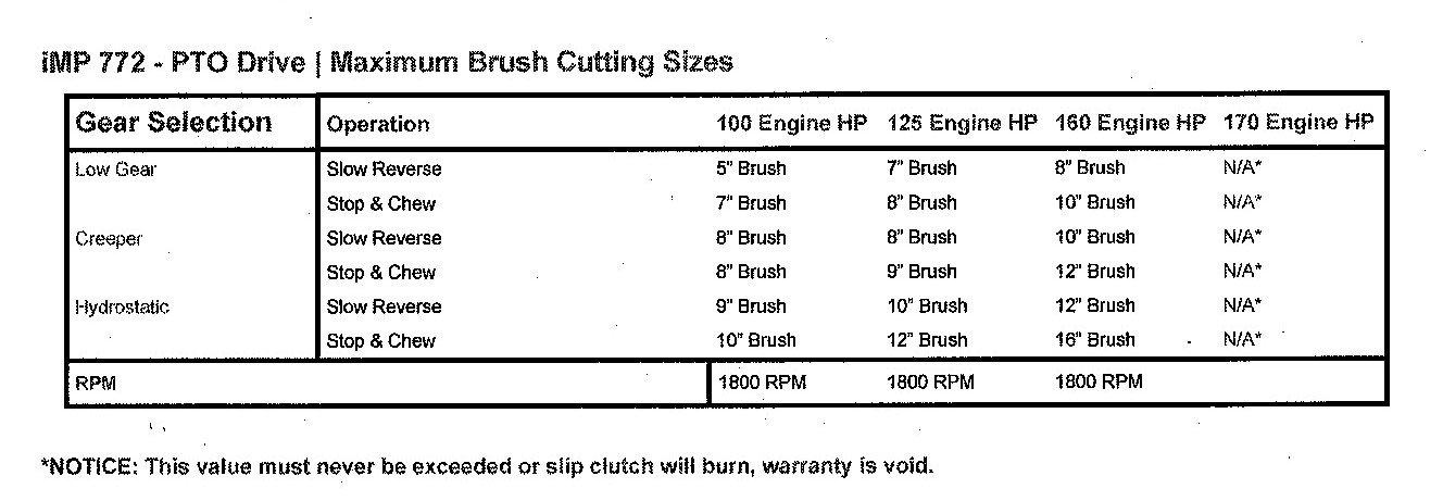 Maximum Brush Cutting Sizes With This Machine