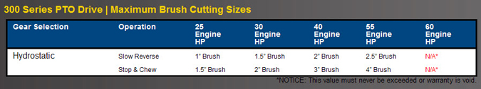 Brush Cutting Capacities