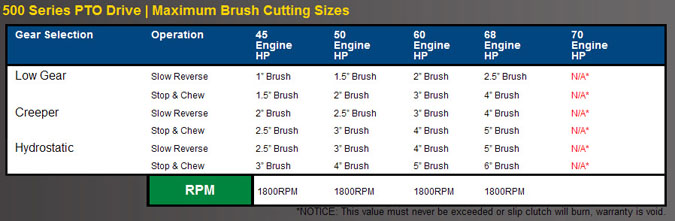 WLMP560 Specifications, Brush Cutting Size Chart