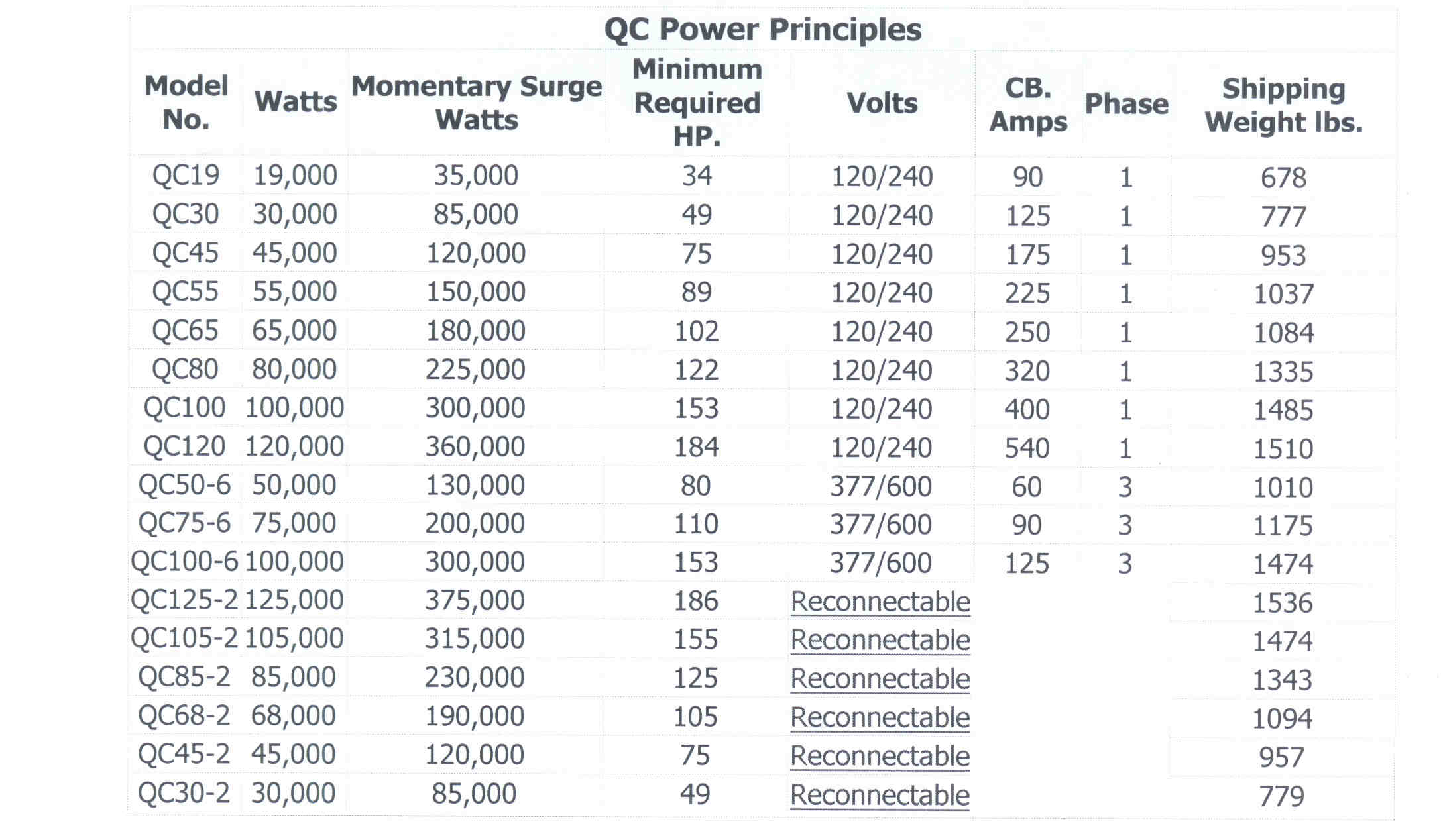 Mounted pto driven generators power generation chart for qc series generators geenschuldenfo Images