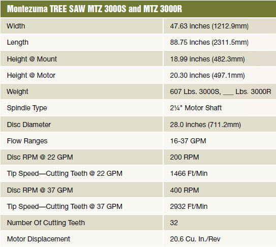 Specification Chart Tree Saws