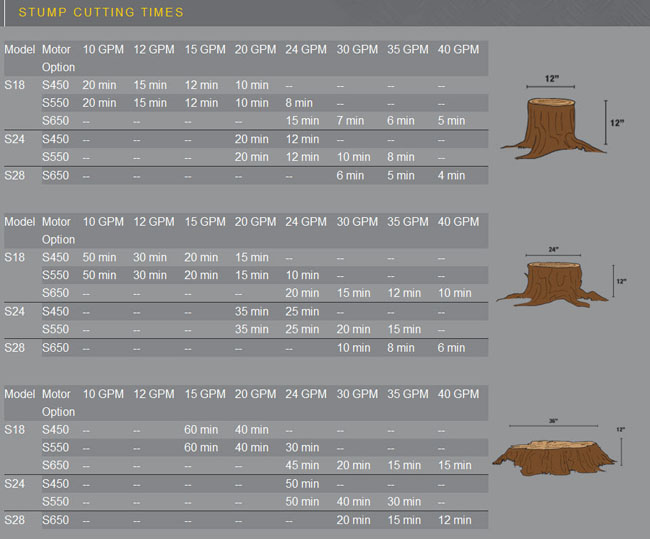 Approximate Cutting Times For Each Model With The Available Hydraulic Motor Options